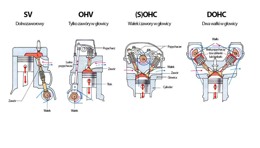 OHC vs OHV. Garść wiedzy o zaworach