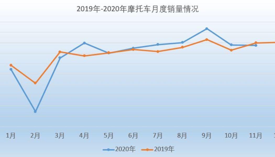 Ile motocykli sprzedali Chińczycy? Krótki przegląd statystyki…